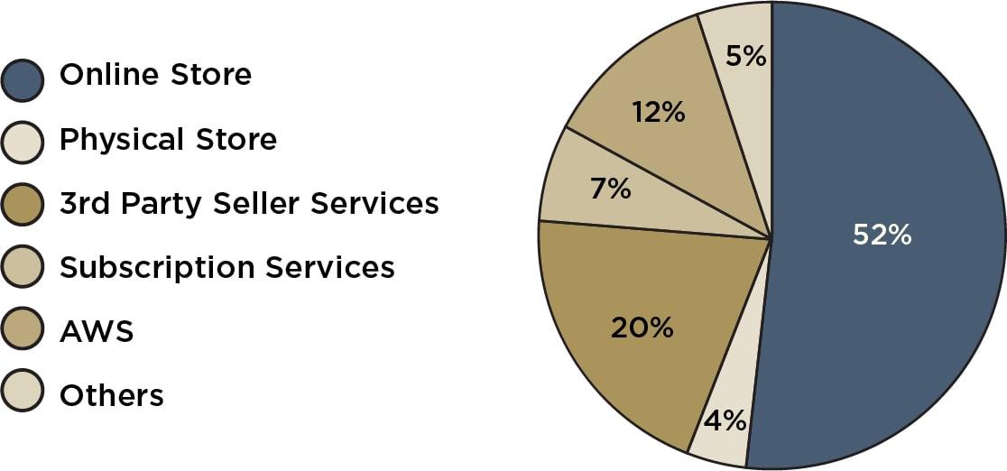 Amazon Business Overview Sub-segments-01