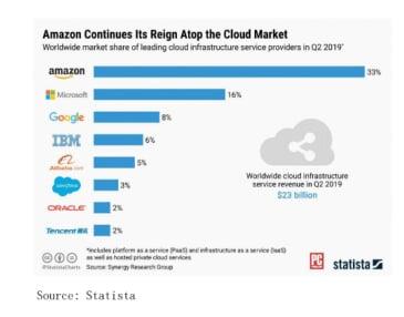 Is Amazon A Good Stock To Buy, Amazon Competitor Analysis