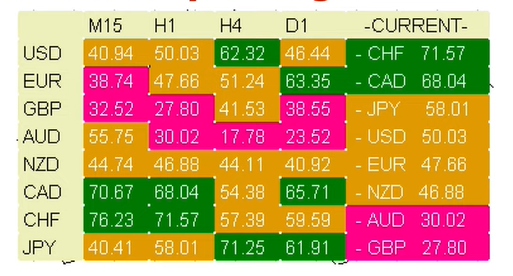 How to trade with currency strength meter