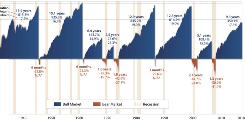 History of bull and bear market