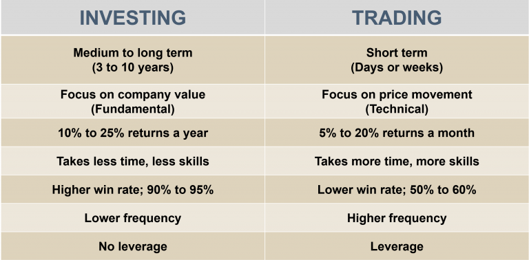 Investing Or Trading Benefits Chart