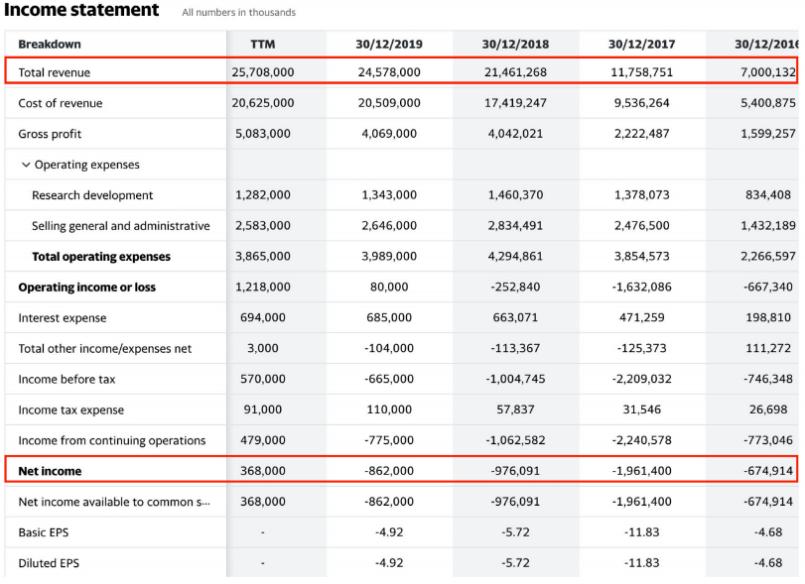 Tesla Financial Results Revenue