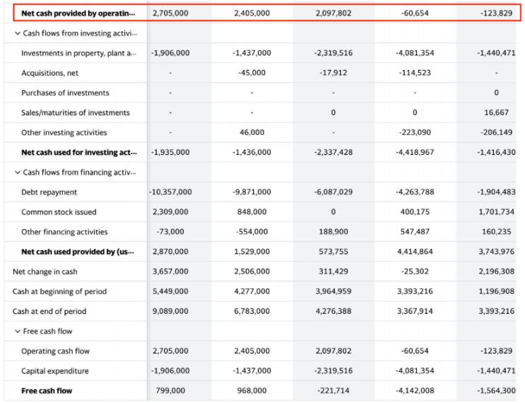 Tesla Financial Results Operating Cash Flow