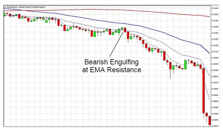 Trading Trend Retracements On Downtrends