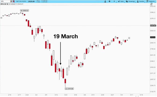 current market rally despite bad economic news