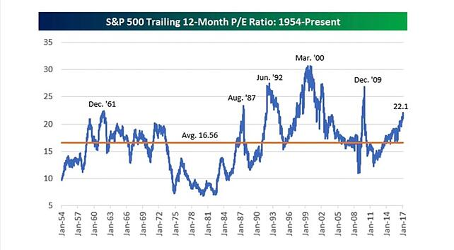 Trailing 12-Month P/E Ratio of S&P 500 from 1954 to Present