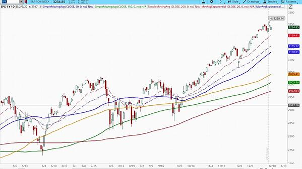 Technical Analysis of S&P 500 (SPX) in January 2020