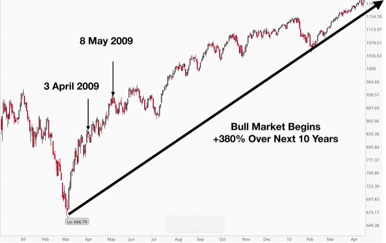 why you should buy stocks during a recession