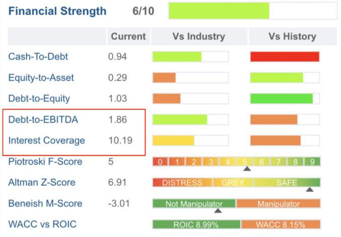 Is Amazon Stock A Buy Debt Analysis